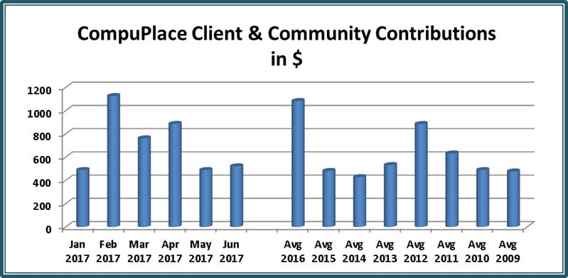 [Chart: Client and Community Contributions to CompuPlace in Dollars per month Jan 2017 to Jun 2017 Average 713 per month, Max Feb 1127, Mins Jan and May 490, 2009 - 2016 Average 627 per month]