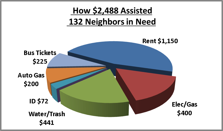 [Chart: How $2,488 Assisted 132 Neighbors in Need, over half for rent, one-third for utilities, one-sixth for transportation, only 72 dollars for ID and Birth Certificates]