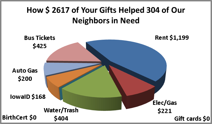 [Chart: How 2,617 Dollars Assisted 304 Neighbors in Need, almost half for rent, one fourth for utilities, one fourth for transportation, only 168 dollars for Iowa ID]