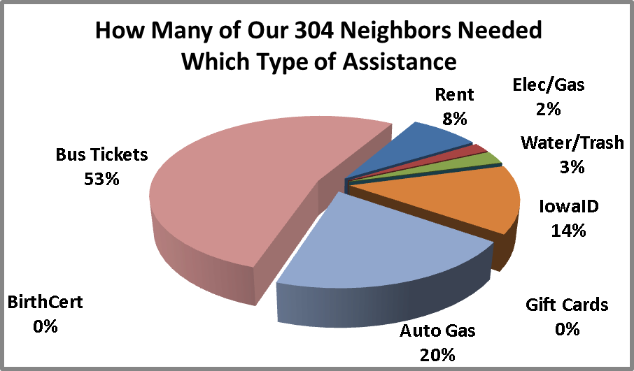[Chart: How Many of Our 304 Neighbors Needed Which Type of Assistance, One in twelve needed rent, one in twenty needed utilities, three fourths needed bus tickets or auto gas, one in seven needed Iowa ID]